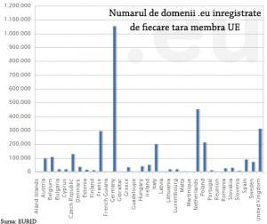 Numarul de domenii .eu inregistrat de catre fiecare tara membra UE