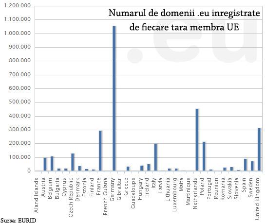 numarul de domenii inregistrate de fiecare tara membra UE