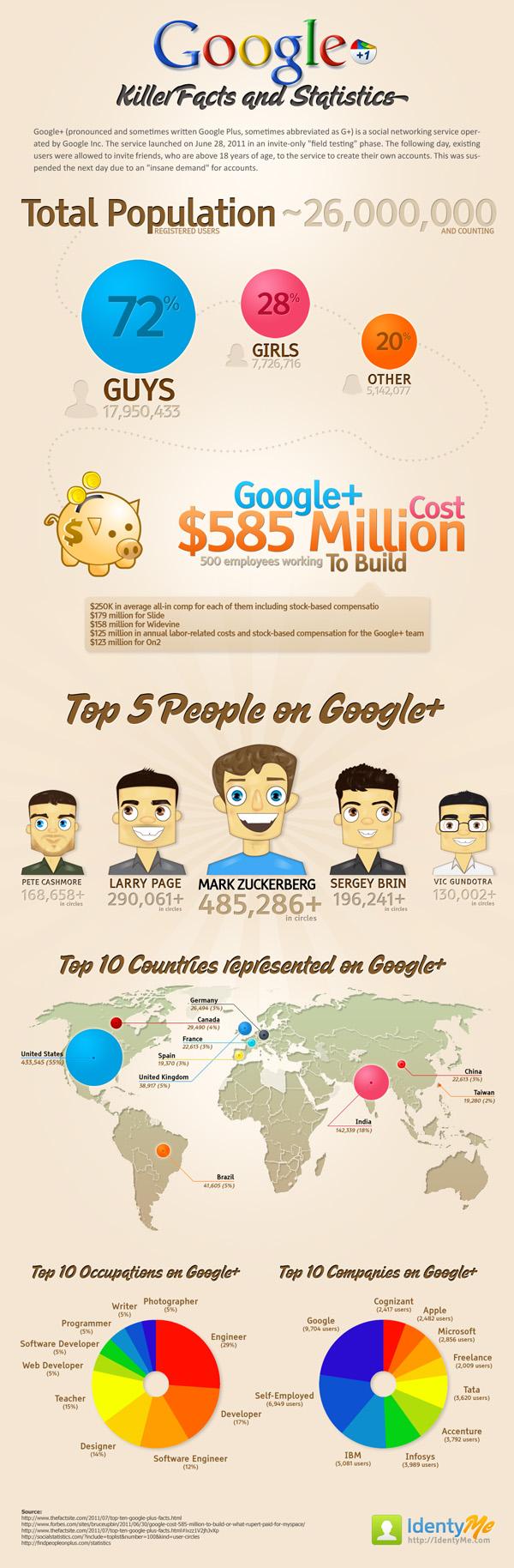 infografic google plus la nivel de tara