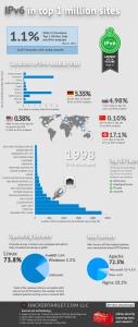 infografic ipv 6