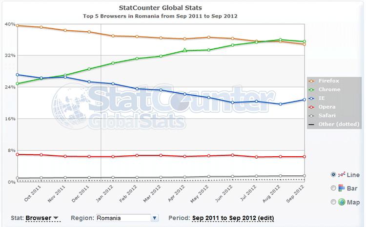 grafic top 5 browsere in Romania septambrie 2011 - septembrie 2012