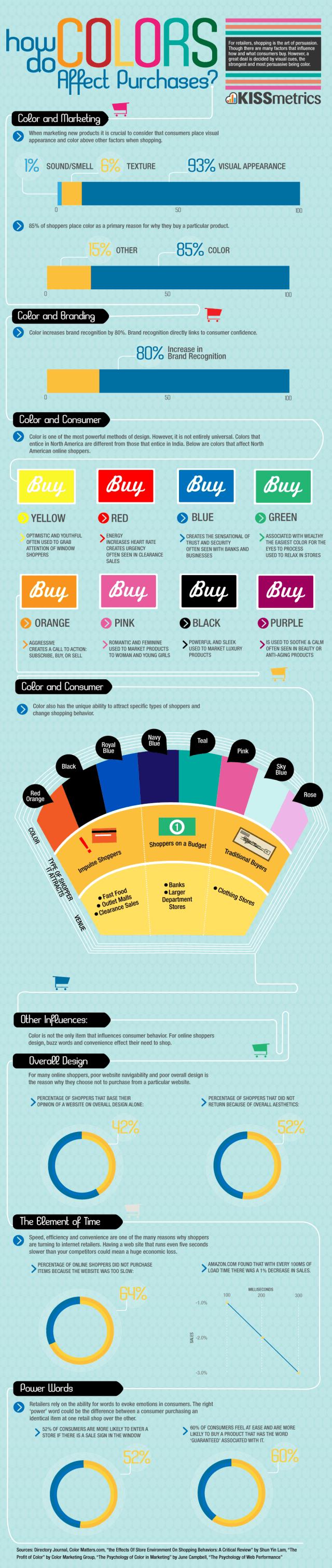 infografic - alegerea culorilor pentru acesta