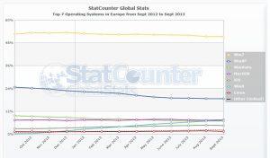 StatCounter-os-eu-monthly-201209-201309